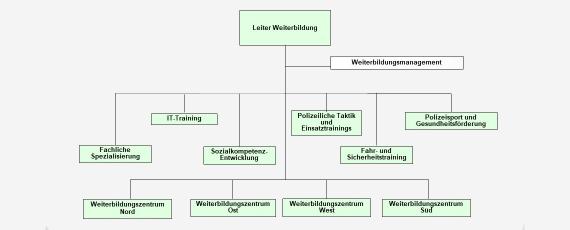 Organigramm Weiterbildung